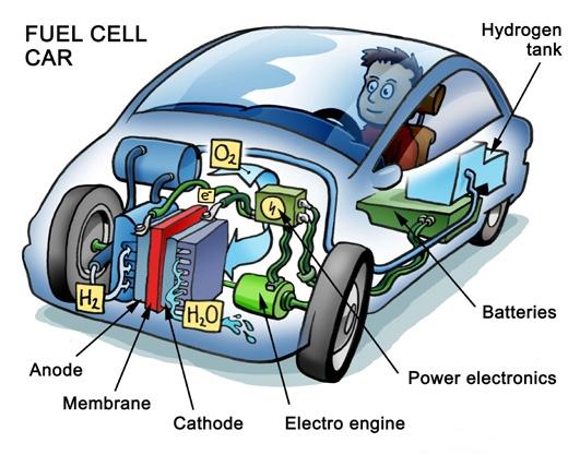 Hydrogen Fuel | Hydrogen Power | Hydrogen Fueled Cars | Hydrogen Engine Diagram |  | FutureForAll.org