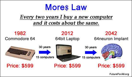 Every two years I have to buy a new computer and it costs me about the same.