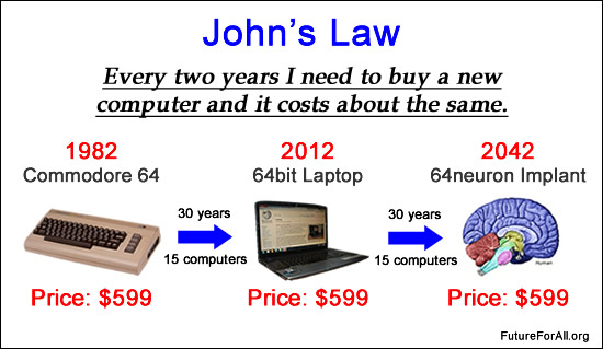 "computer timeline John's Law ""Every two years I have to buy a new computerand it costs me about the same."""