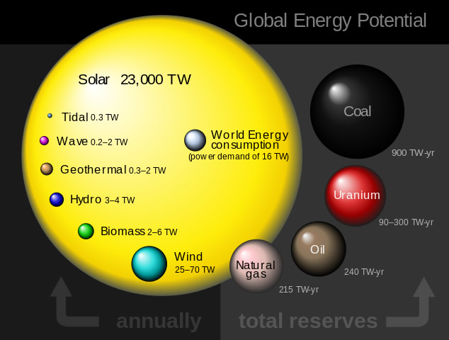 Solar power versus other global energy sources