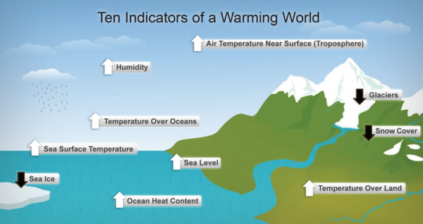 10 indicators of global warming